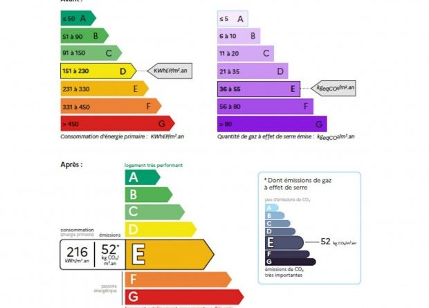 Réforme du DPE : 600.000 logements chauffés à l'électricité sortent du statut de passoire